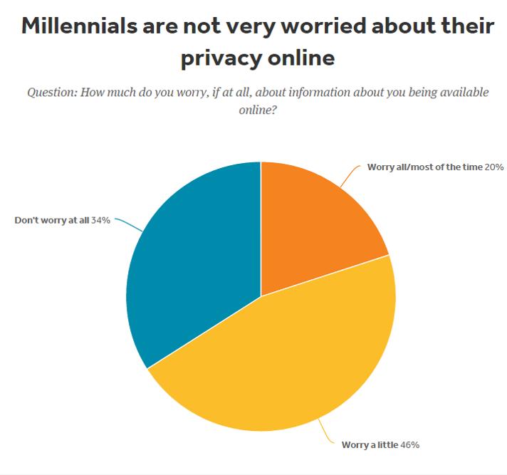 Wykres przedstawiający obawy o prywatność online milennialsów w procentach