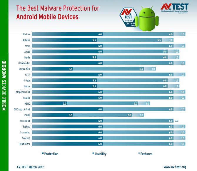 Ranking najlepszych ochron dla systemu android