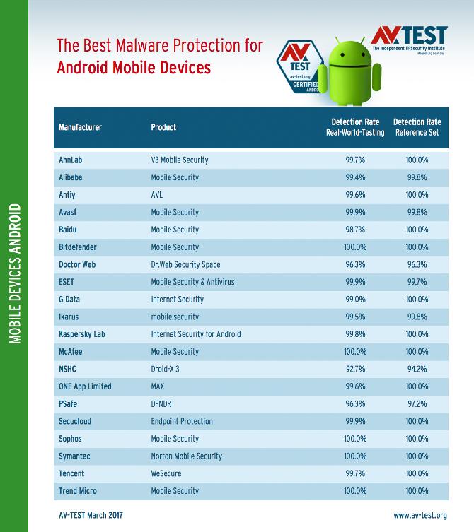Detaliczny ranking procentowych najlepszych ochron dla systemu android