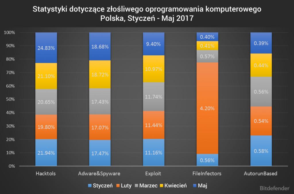 Statystyki dotyczące złośliwego oprogramowania komputerowego w miesiącach styczeń – maj 2017