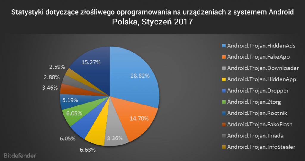 Statystyki dotyczące złośliwego oprogramowania na urządzeniach z systemem Android, styczeń 2017