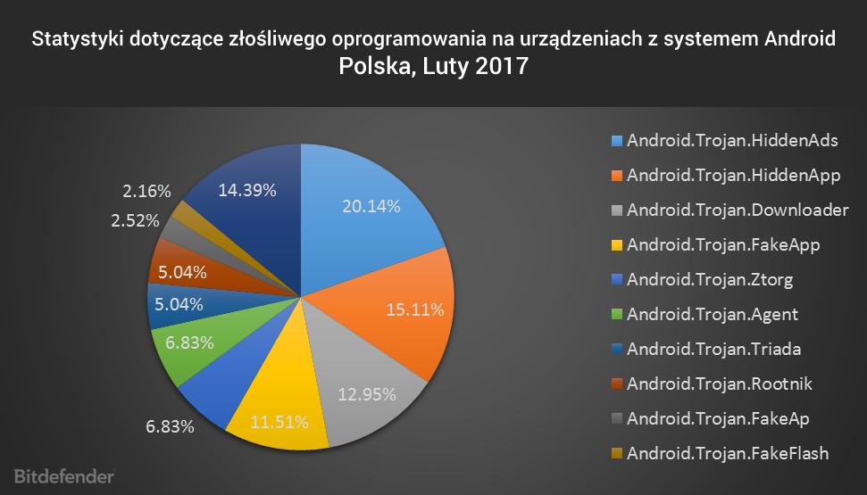 Statystyki dotyczące złośliwego oprogramowania na urządzeniach z systemem Android, luty 2017
