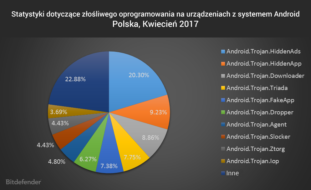 Statystyki dotyczące złośliwego oprogramowania na urządzeniach z systemem Android, kwiecień 2017