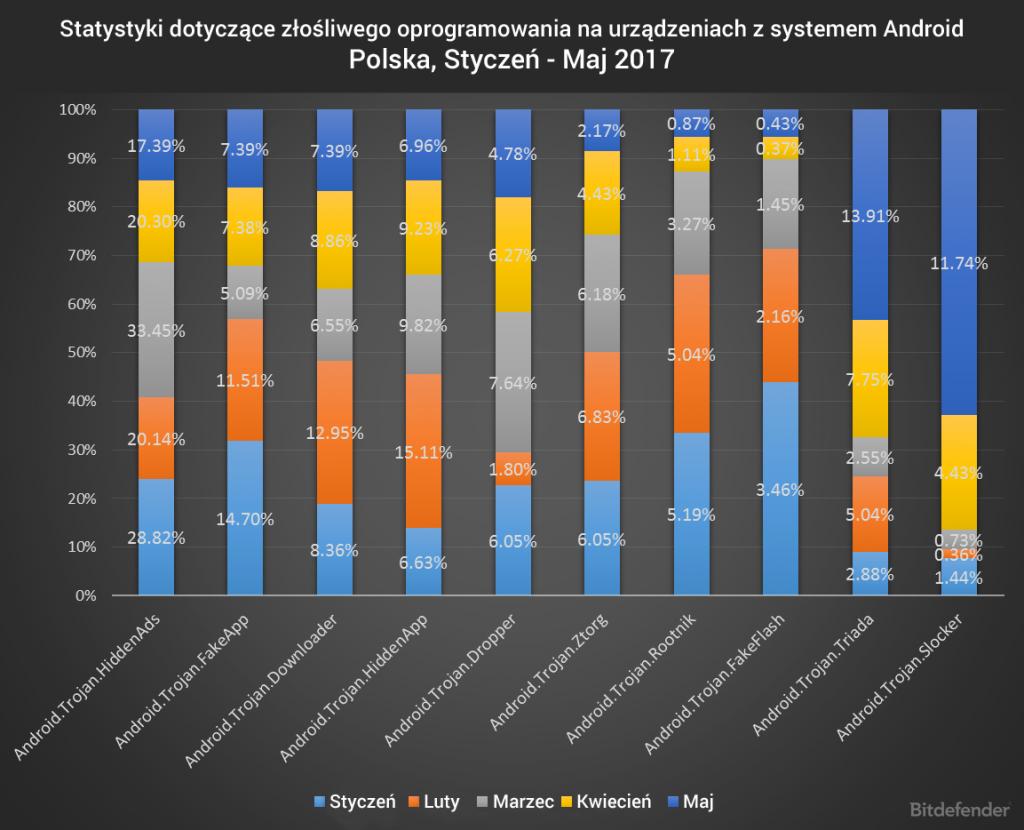 Podsumowanie statystyk dotyczących złośliwego oprogramowania na urządzeniach z systemem Android, styczeń – maj 2017