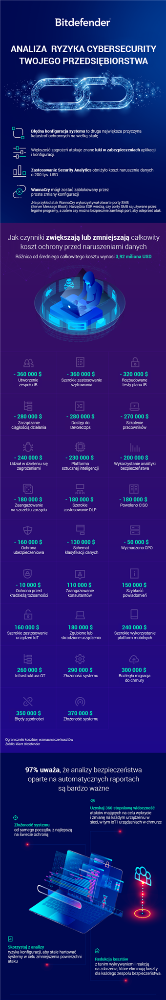 Bitdefender-Endpoint-Risk-Analytics-Infographic_PL